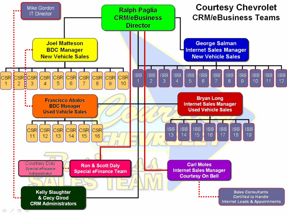 Courtesy Chevrolet CRM Organization Chart