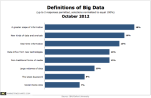 Big Data Definitions per Marketer Response via IBM