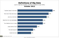 Big Data Definitions per Marketer Response via IBM