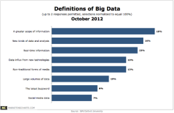 Big Data Definitions per Marketer Response viaIBM