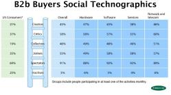 Business Buyer Social Media BehaviorTypes