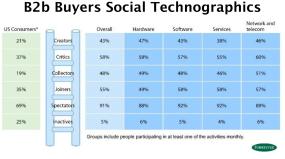 Business Buyer Social Media Behavior Types