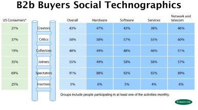 Business Buyer Social Media Behavior Types