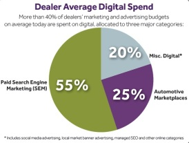 Car Dealer Digital Marketing Spend by Type Analysis Chart