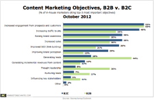 Content Marketing Business Objectives Ranked - B2B vs B2C