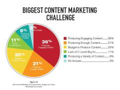 Content Marketing Challenges Ranked by Marketer Feedback