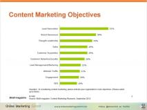 Content Marketing Objectives