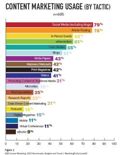 Content Marketing Tactics Ranked by Marketer Use