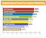 content_marketing_objectives