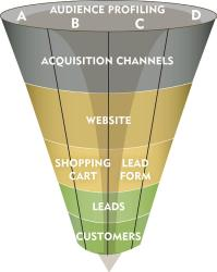 Digital Marketing EngagementFunnel