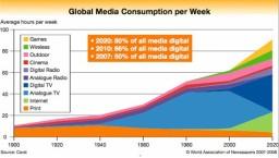 Digital-media-by-2020-will-be-80-percent