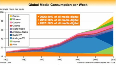 Digital-media-by-2020-will-be-80-percent