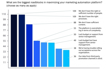 marketing-automation-roadblocks