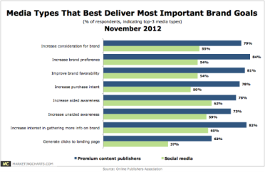 Media Types Best Deliver on Content Marketing Business Goals - Premium va Facebook