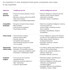 New Digital Analytical Tools for Marketing and Channel Intelligence via UGC Web