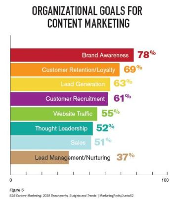 Organizational Goals for Content Marketing Ranked