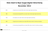 Ranking of Data Sources Used to Target Digital Advertising