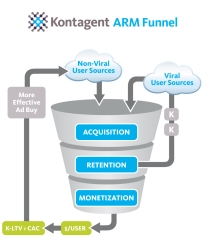 Social CRM ARM ModelInfographic