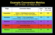 Social CRM Engagement Metrics Example