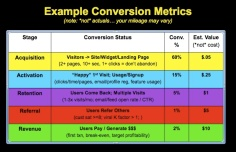 Social CRM Engagement Metrics Example