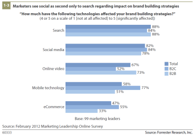 Social Media and SEM Ranked Tops for Business Marketing Purposes