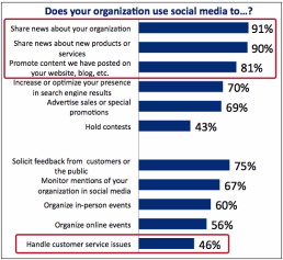 Social Media Business Uses Ranked