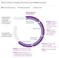 Social Media Changing Business Intelligence Gathering Efficiency Accuracy - Infographic