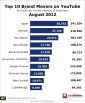 socialbakers-aug-2012-top-youtube-brand-movers-sept12
