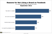 Top 4 Reasons Cited for Not Liking Business Facebook Page
