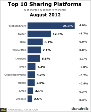 Top Web Content Sharing Platforms Ranked by Volume