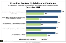 Value of Premium Publishers vs Facebook for Business ContentMarketing