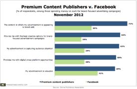 Value of Premium Publishers vs Facebook for Business Content Marketing